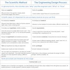 Engineering Design Process Lesson Plan Middle School The Scientific Method Vs The Engineering Design Process