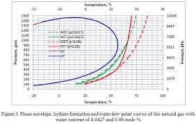 What Is The Impact Of Water Content On The Dew Point And