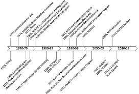 timeline of the australian food position program showing key developmental milestones