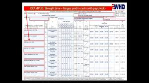 Completing A Certified Payroll Report
