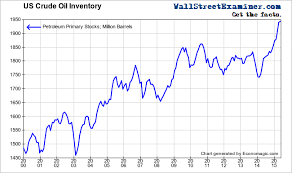 World Oil Inventory Chart Contra Corner Six Amazing Charts Show Exactly Why Oil