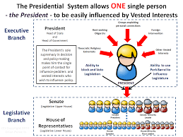Parliamentary System Vs Presidential System Chart Diagrams That Explain The Parliamentary System The Correct