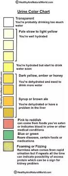 Urine Color And Clarity Chart Why Is My Urine Always Clear Like Water Isnt It Supposed