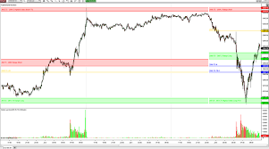 2 Day Es_f Ts Tradeplan Chart U Contract How Are We Doing