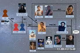 スター ウォーズ 家 系図