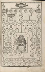 The King James Bible Virtual Exhibit The Genealogy Of