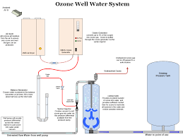 Home Water Treatment Systems Simple Ozone System For Well Water Treatment Is Cost Effective