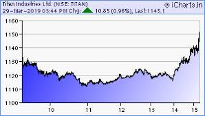 Titan Nse Chart Icharts Nse Bse Mcx Realtime Charts Stock Glance