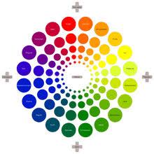 Emotion Code Flow Chart Pdf Emotion Wikipedia