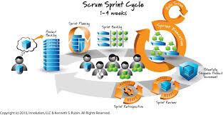 agile software development through
