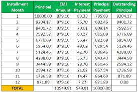 Simple Interest Loan Amortization Schedule Simple Interest Formula Guide To Calculate Simple Interest