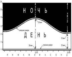 Курсовая работа Климат Крыма Закономерные изменения продолжительности светлой части суток и полуденной высоты Солнца определяют суточный и годовой ход режим солнечной радиации