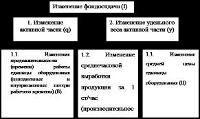 Дипломная работа Анализ эффективности использования основных  Дипломная работа Анализ эффективности использования основных производственных фондов