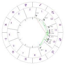 Free Astrology Birth Chart Report Free Natal Birth Chart