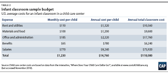 Sample Organizational Chart For Child Care Center Understanding The True Cost Of Child Care For Infants And