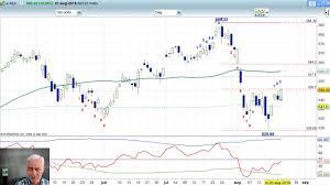 Aex 21 Augustus 2019 Nico Bakker Daily Charts Bnp Paribas Markets