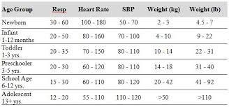 Vital Signs Normal Values Chart Parlo Buenacocina Co Urlscan Io