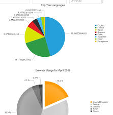 Telerik Pie Chart Example Pie Chart With Sql Data Source In Ui For Asp Net Ajax Chart