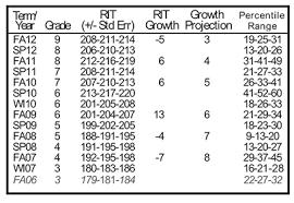 Nwea Rit Chart Student Progress Report Description