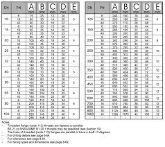 Table D Flange Chart Bs4504 Threaded Flange Screwed Flange Bspt Flange Pn6
