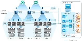 Datacenter Switching Design Data Center Wide Monitoring Troubleshooting Big Switch
