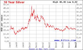 5 Year Silver Chart Silver Chart Last 10 Years Mckenize Silver Chart