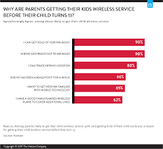 Parental monitoring in asian countries