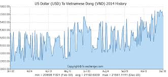Vnd To Usd Chart Us Dollar Usd To Vietnamese Dong Vnd History Foreign