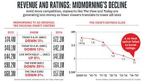 Abcs View Woes Declining Ratings Lower Ad Revenue
