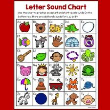Free Alphabet Letter Sound And Vowels Charts
