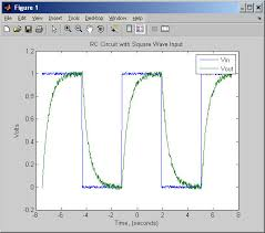 curve fitting with matlab