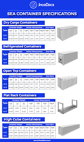 International Shipping Chart Shipping Container Specifications For Import Export