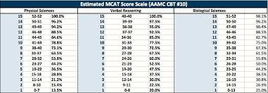 Mcat Raw Score Conversion 2014 Google Search Science