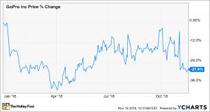 Gopro Organizational Chart Why Gopro Is Down 28 In 2018 So Far Nasdaq