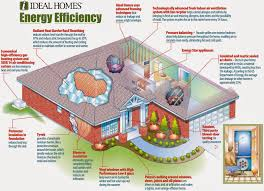 Home Design Eco Friendly Ideas Marvellous Inspiration House Incredible
