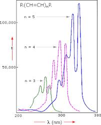 Uv Visible Spectroscopy