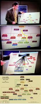 Dunder M Scranton Branch Org Chart Dwight Schrute Michael