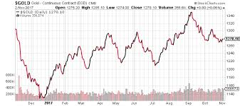 2018 Gold Price Chart Growing Risk Suggests Gold Price Forecast 2018 Is Bullish
