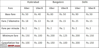 Uber Fare Chart Review Uber Premium Taxi Service Page 3 Team Bhp