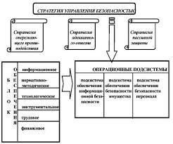 Дипломная работа Механизм обеспечения финансовой безопасности  Структура целостной системы управления безопасность коммерческого банка