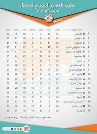 جدول ترتيب الدوري المصري بعد نهاية مباريات اليوم الأربعاء