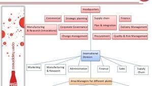 Coca Cola Corporate Structure Chart True To Life Coca Cola Company Organizational Structure