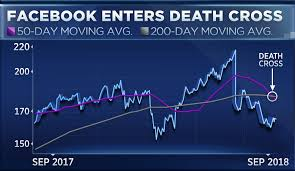 50 Day Moving Average Charts Facebooks Charts Have Entered The Dreaded Death Cross