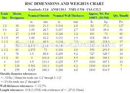 Electrical Box Sizing Chart Dcd Com Co