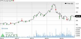 Industrial Stocks Nov 15 Q3 Earnings Roster Zbra Mnga