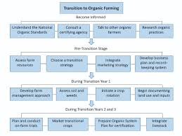 Planning The Transition To Organic Crop Production G2282