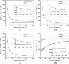 relationship between genized elastic parameters and dimensions of