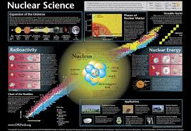 Chart Of Nuclides Poster