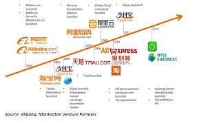 Alibaba Stock Quote