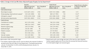 change in the case mix index adjusted surgical supply cost by departmenta